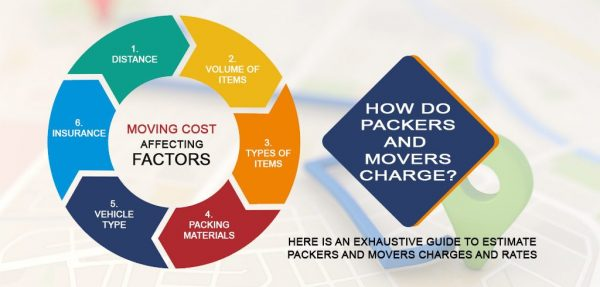 moving-cost-affecting-factors