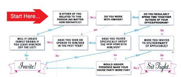 limit-housewarming-party-guests